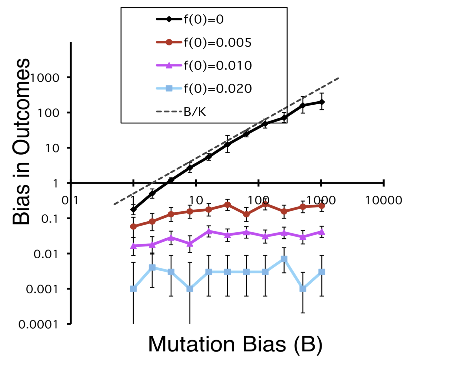 When the variants relevant to the outcome of evolution are present in the initial population, biases in mutation don't matter.